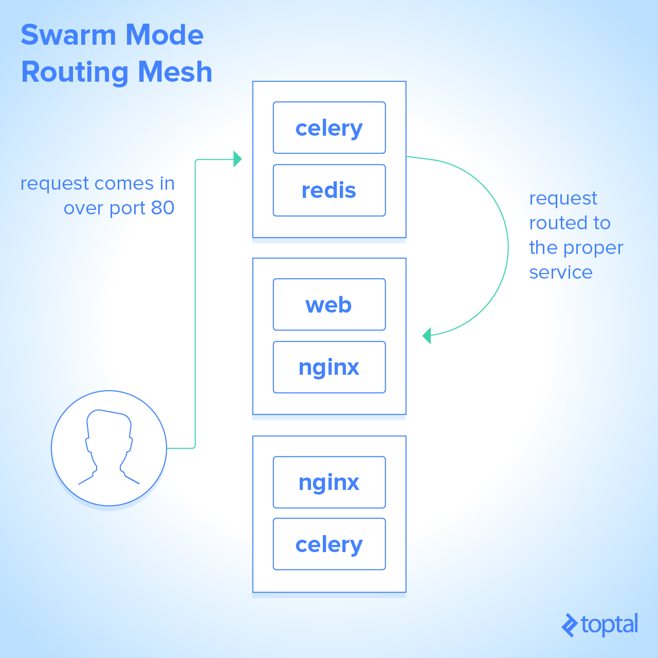 Docker Swarm mode's routing mesh routes requests to the proper containers even when they are running on different nodes.