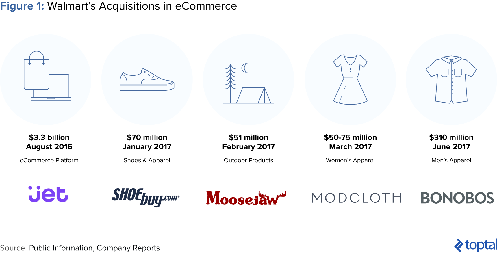 Figure 1: Walmart's Acquisitions in eCommerce