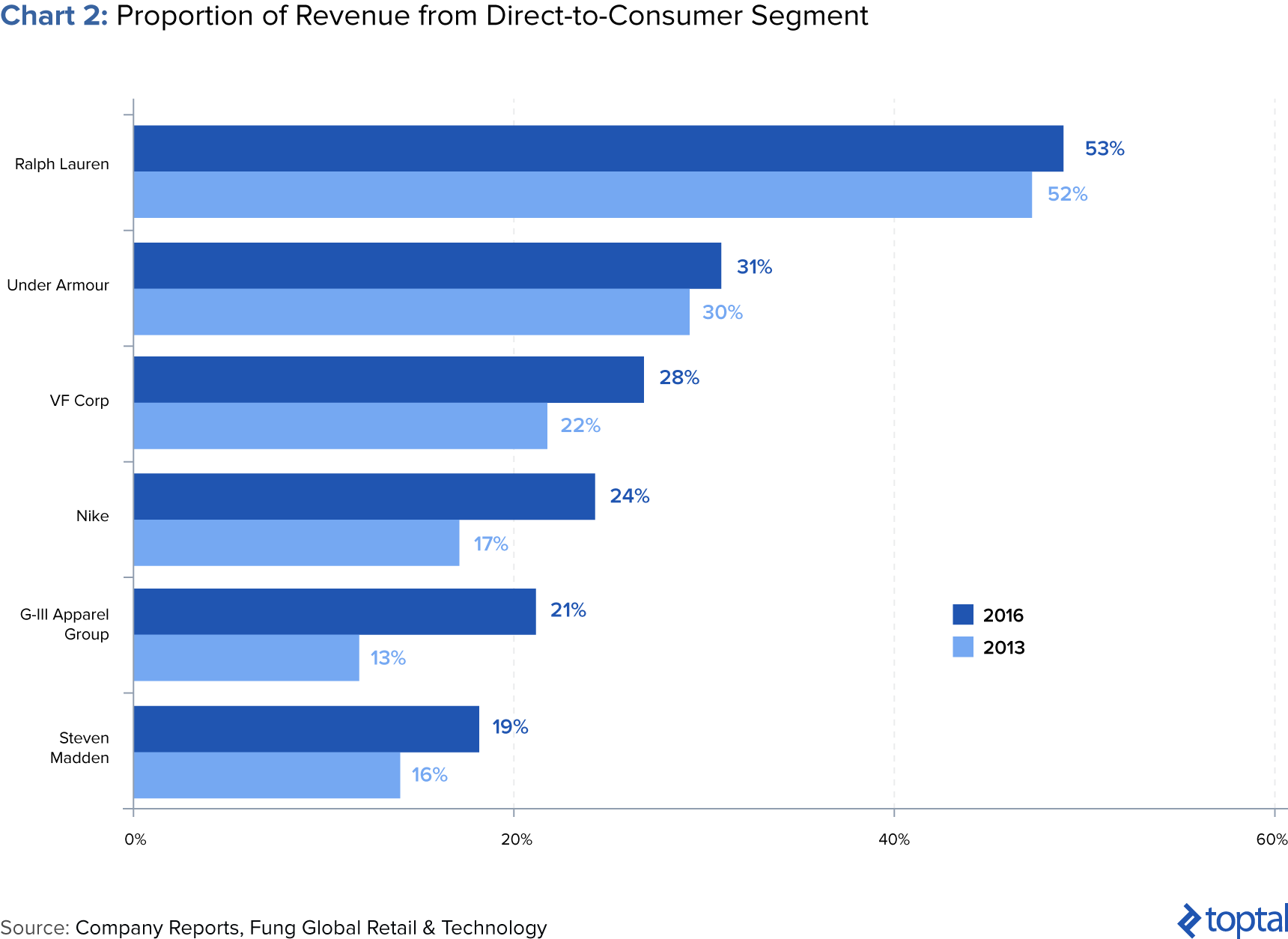 Chart 2: Proportion of Revenue from Direct-to-Consumer Segment