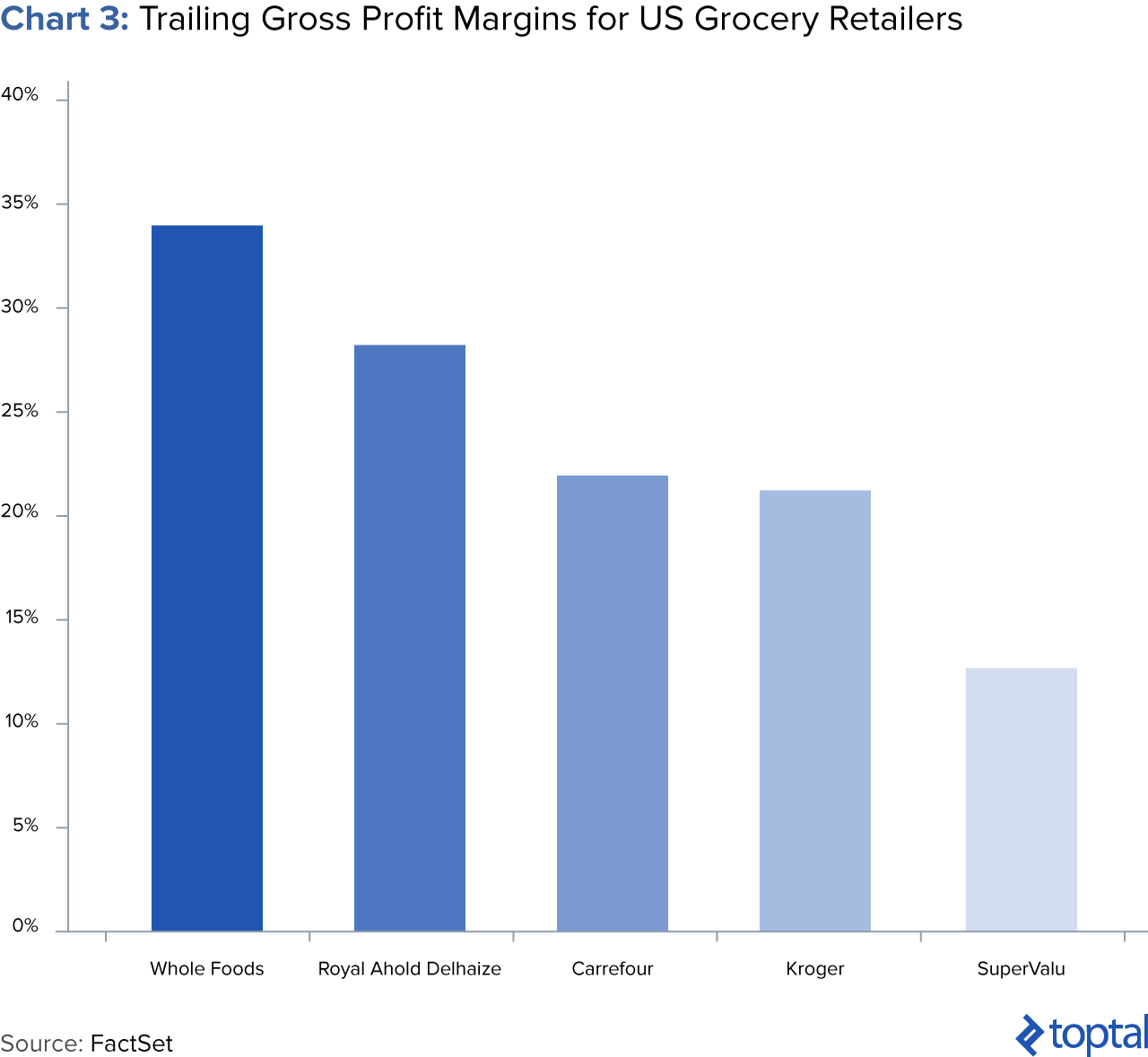 Chart 3: Trailing Gross Profit Margins for US Grocery Retailers