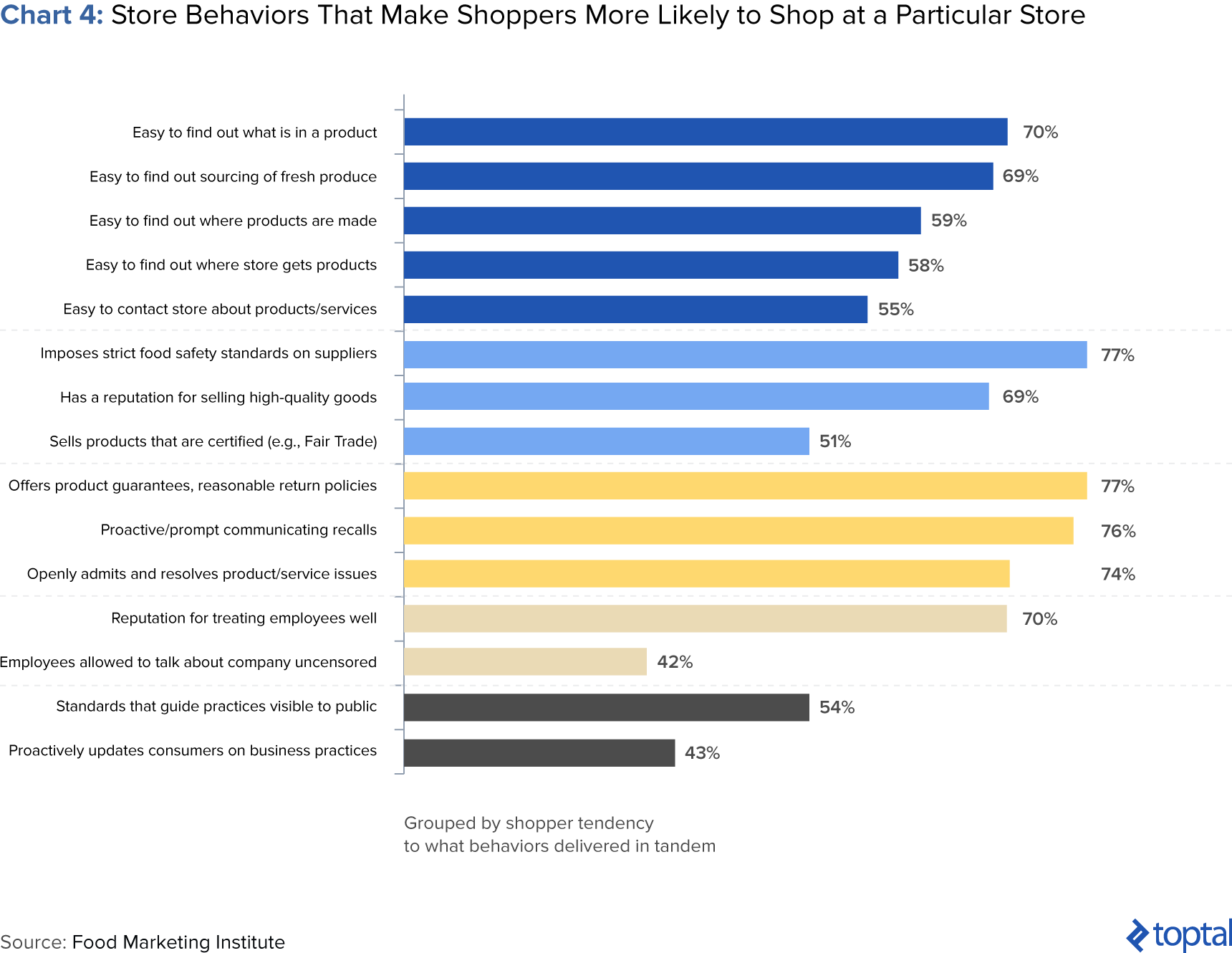 Chart 4: Store Behaviors That Make Shopper More Likely to Shop at a Particular Store
