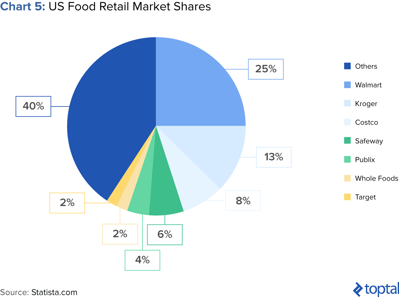 Chart 5: US Food Retail Market Shares