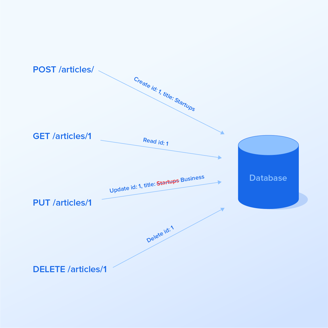 HTTP verbs: GET, POST, PUT and DELETE are actions in RESTful APIs
