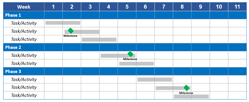 Sample Gantt Chart