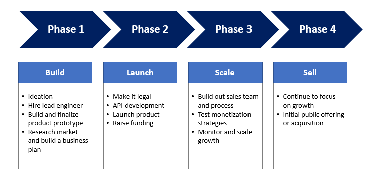 Sample Process Flow for a Startup