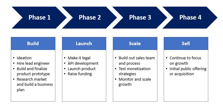 Muestra de un Flujo del Proceso para una Nueva Empresa