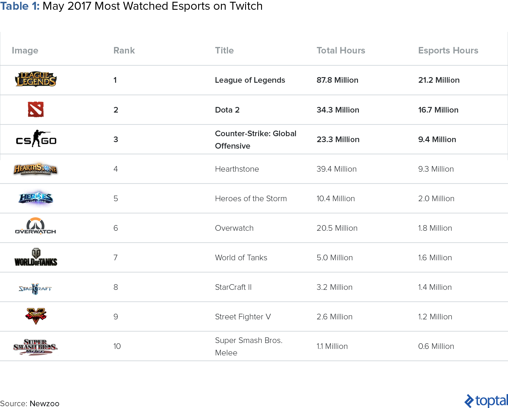Table 1: May 17 Most Watched Esports on Twitch