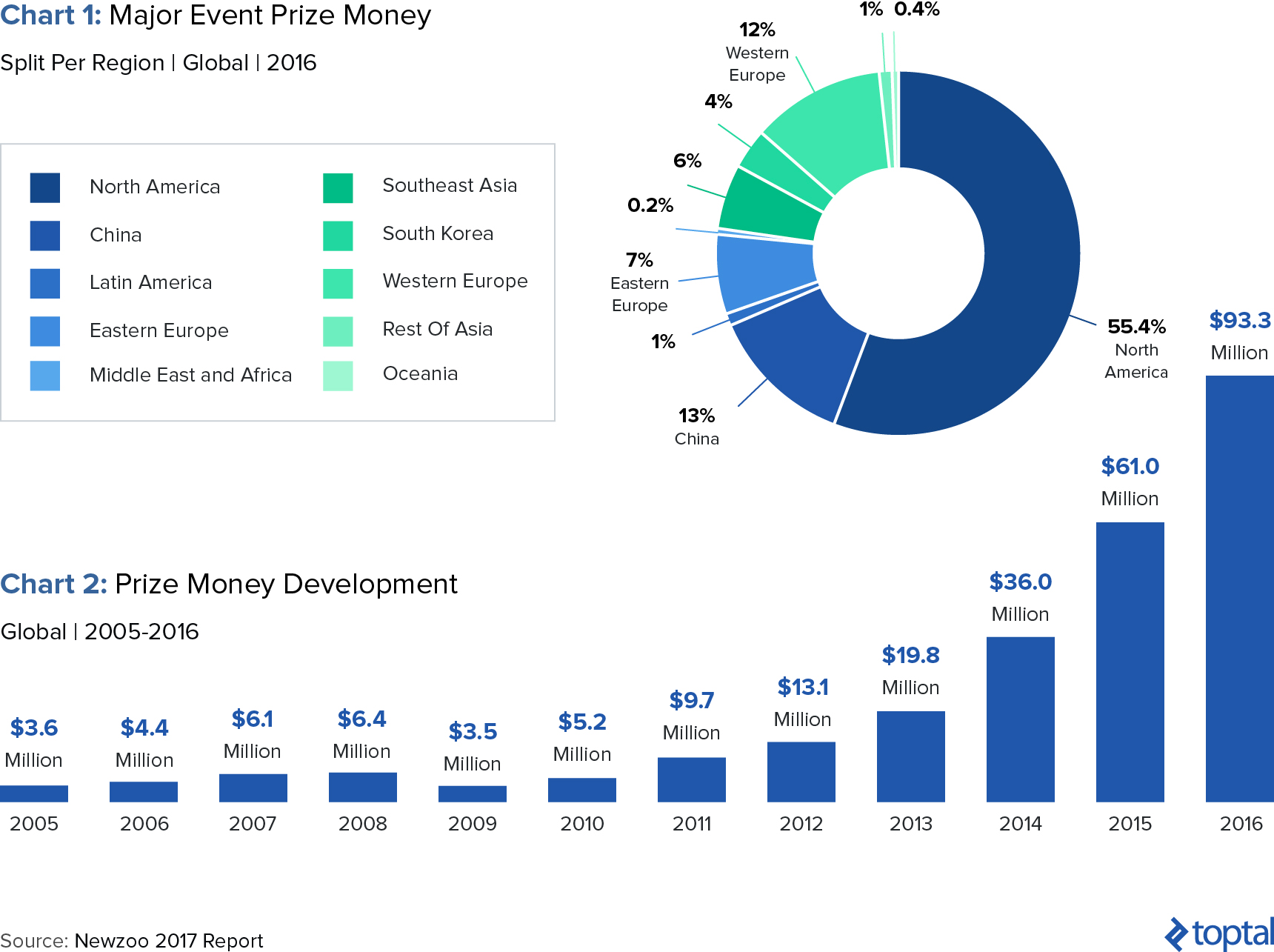 Why Invest in Esports - Games Market Growth & Opportunities | Toptal