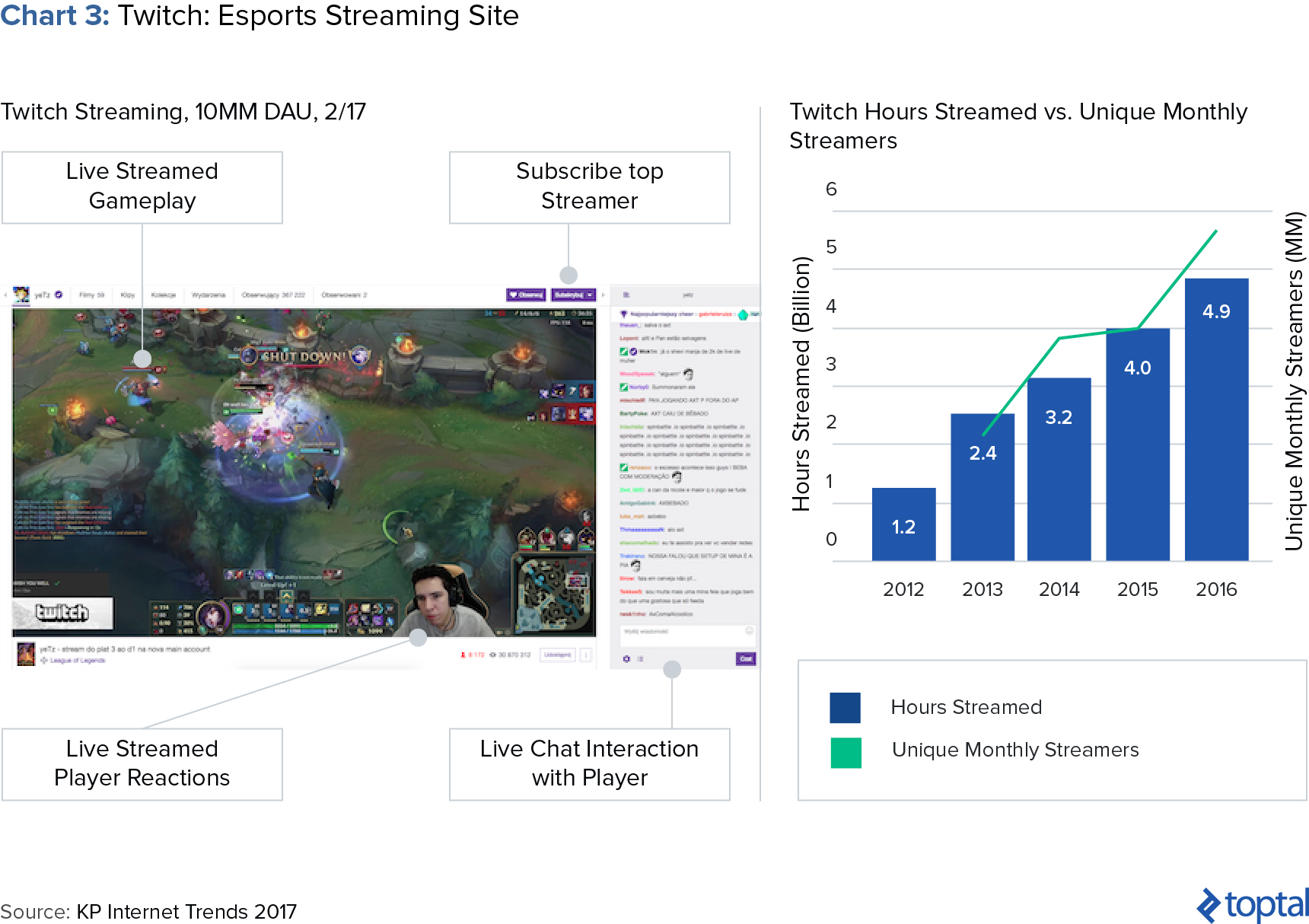 Chart 3: Twitch: Esports Streaming Site
