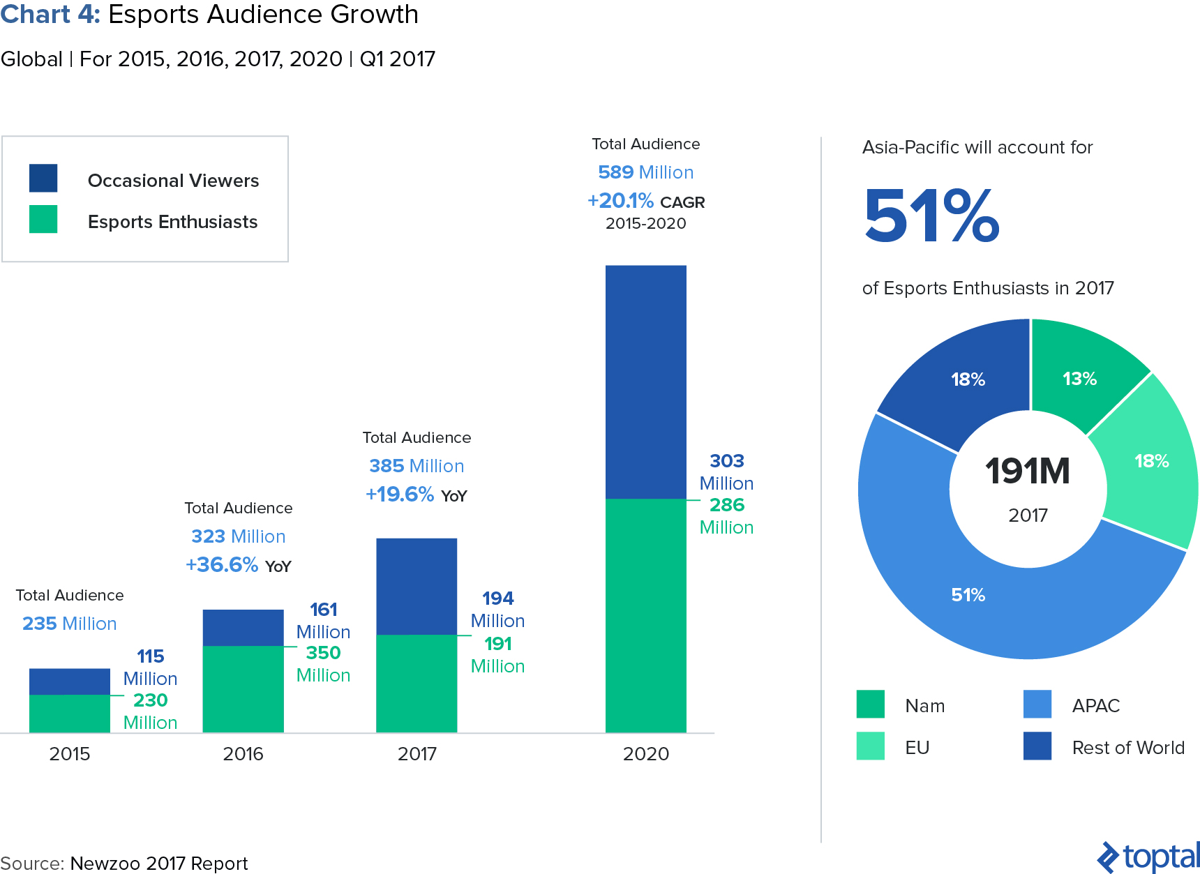 Chart 4: Esports Audience Growth
