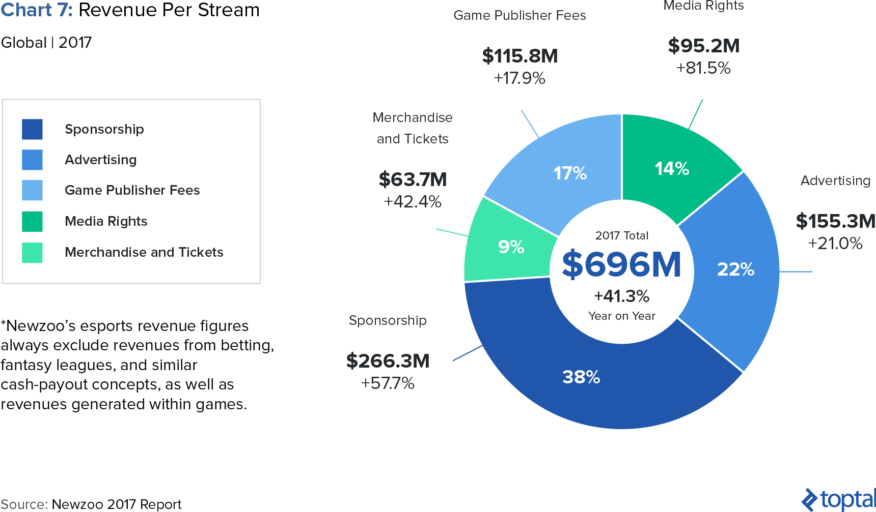 Chart 7: Revenue Per Stream