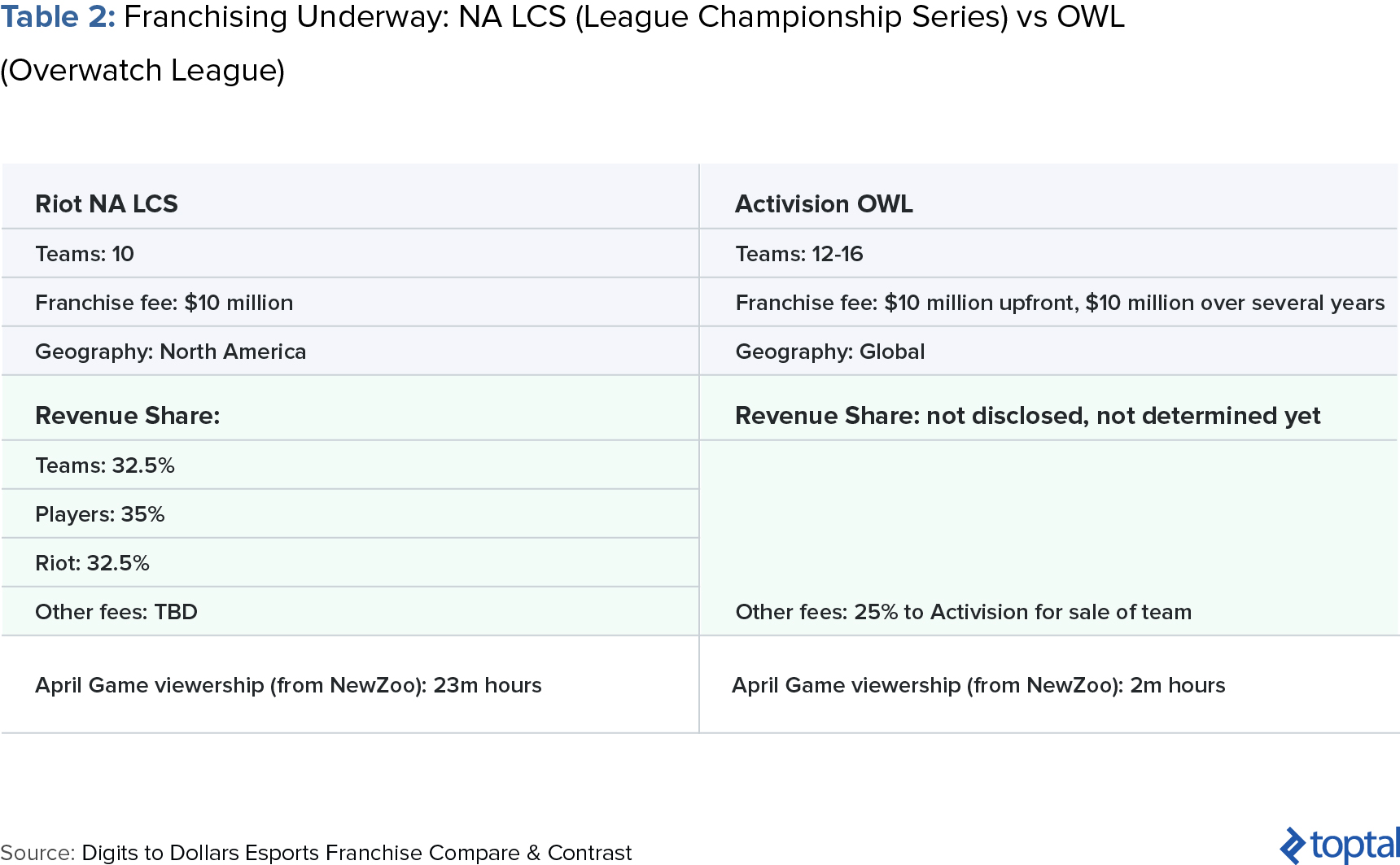 Table 2: Franchising Underway: NA LCS (League Championship Series) vs. OWL (Overwatch League)