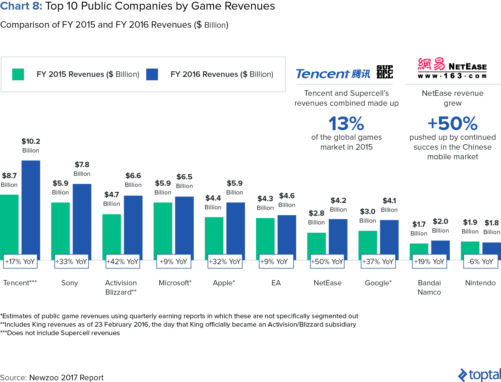 Chart 8: Top 10 Public Companies by Game Revenues