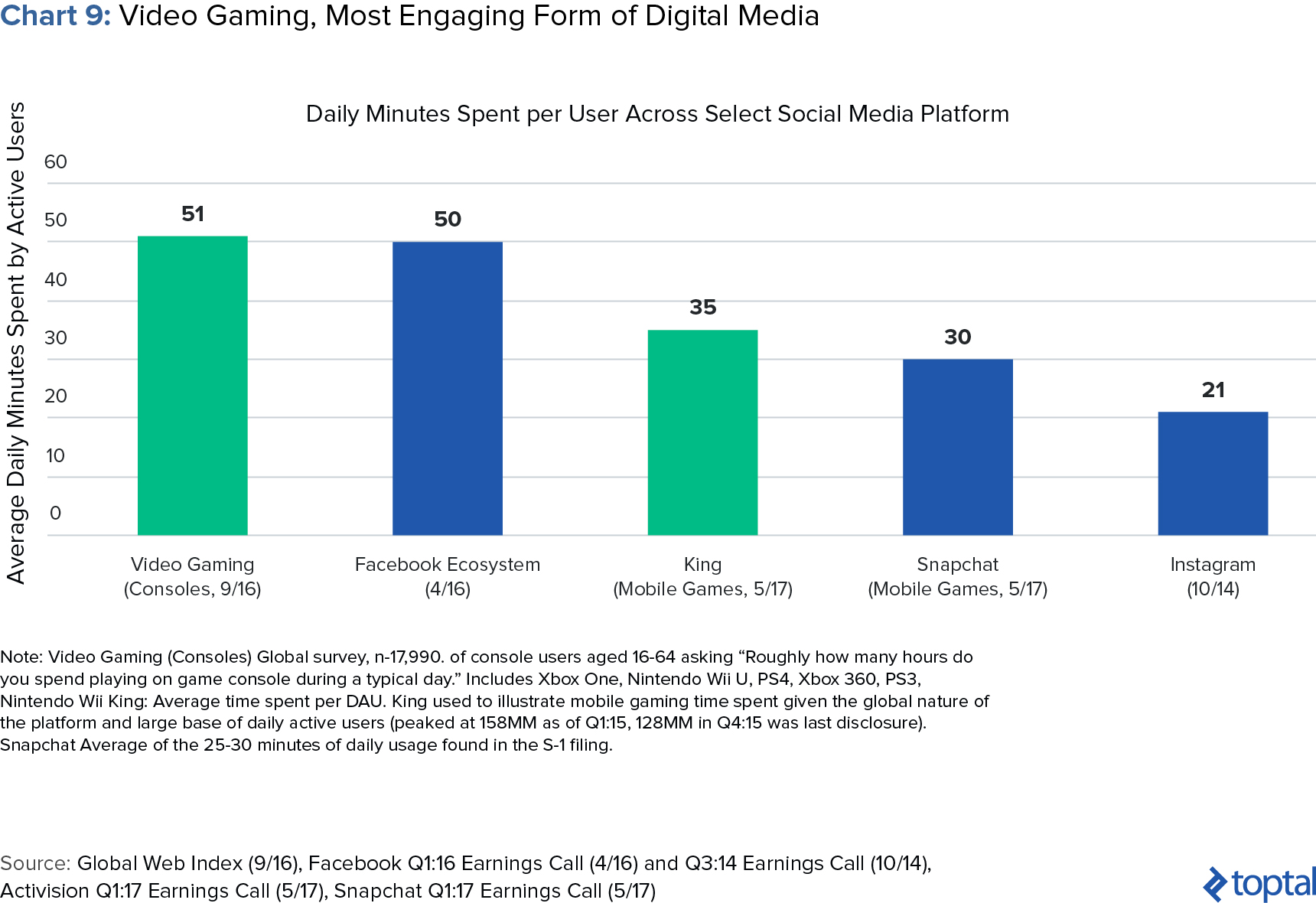 Chart 9: Video Gaming, Most Engaging Form of Digital Media