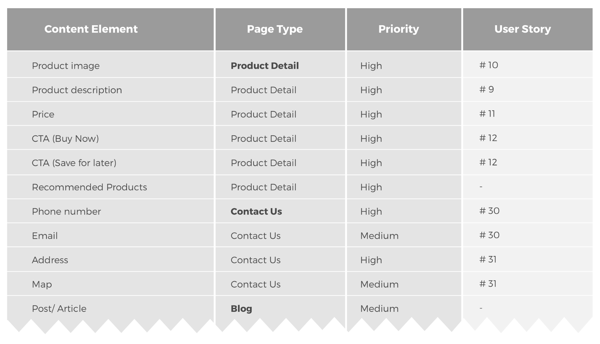 Content element list for a wireframe map