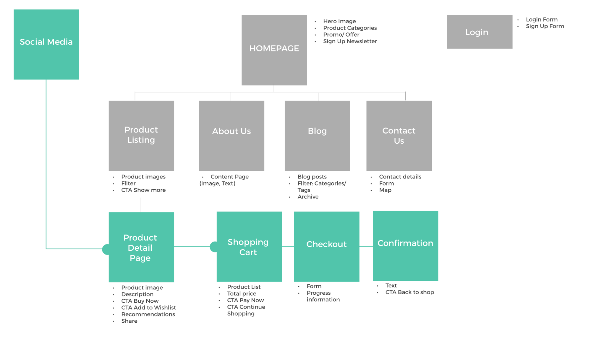 Sitemap and user flow