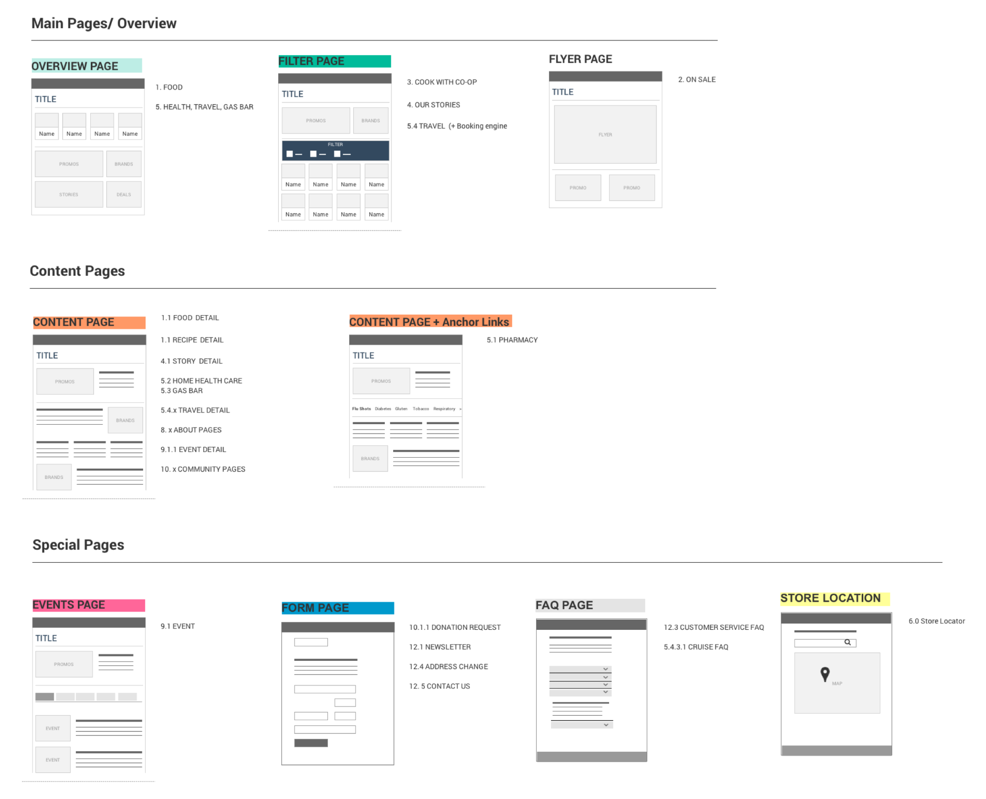 Color-coded wireframe templates