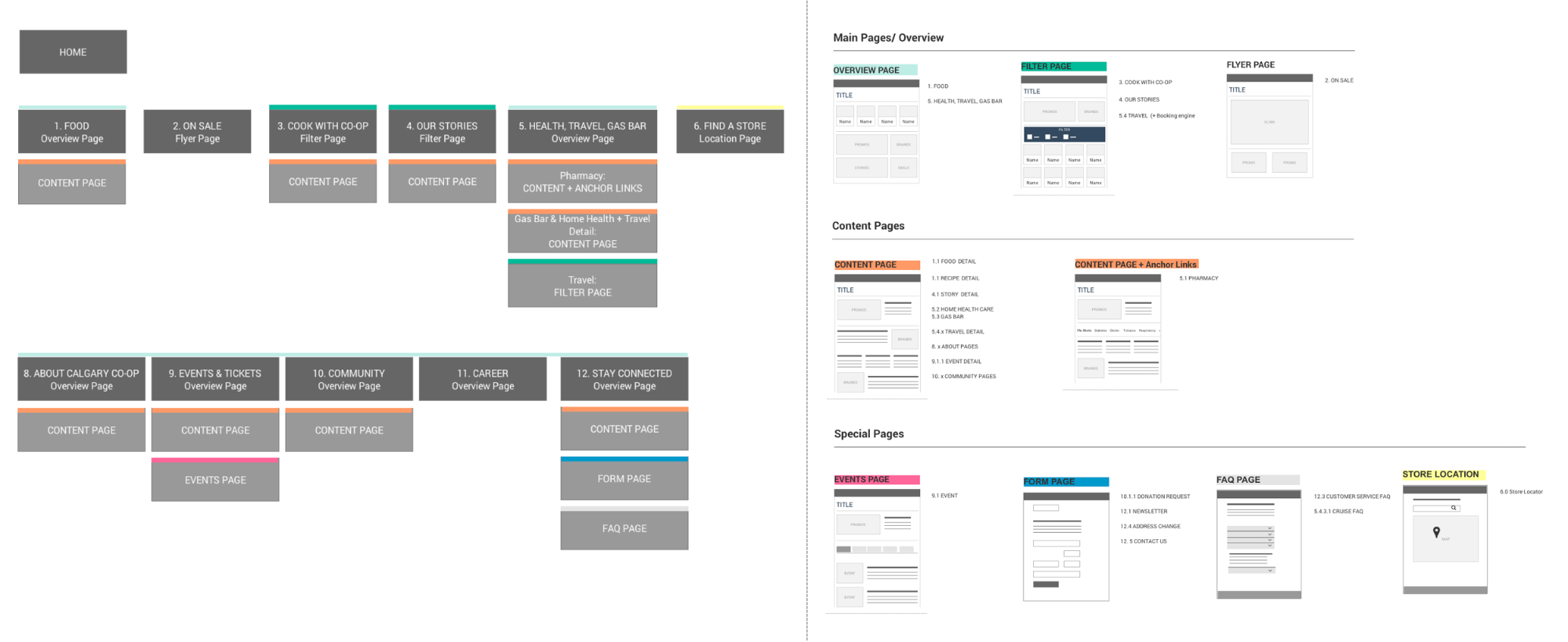 Color-coded sitemap and wireframe templates