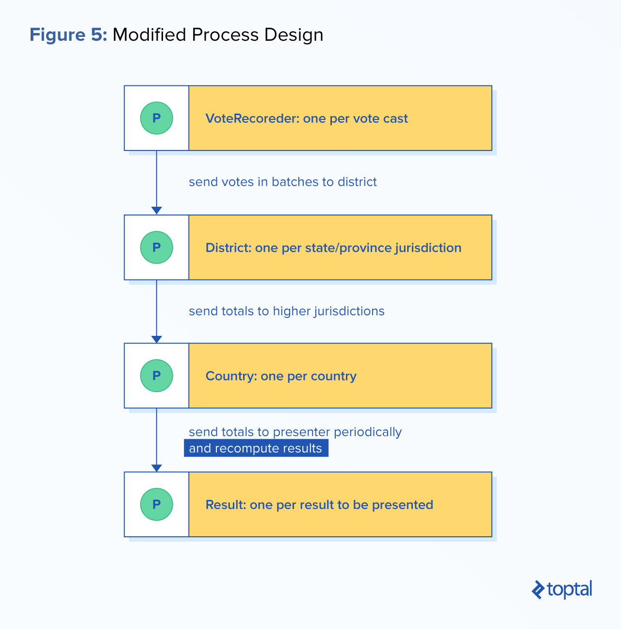 Process-oriented programming: Elixir and OTP Tutorial | Toptal
