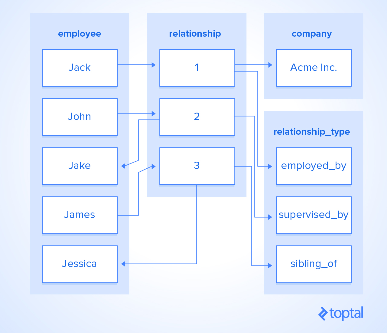 Database tables: employee, company, relationship, relationship_type