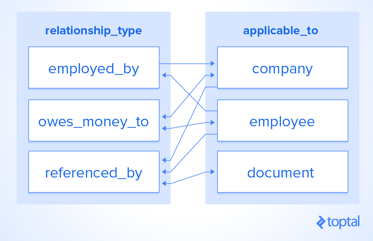 Database tables: relationship_type and applicable_to, and the convoluted data of relationship_type's two columns represented by arrows