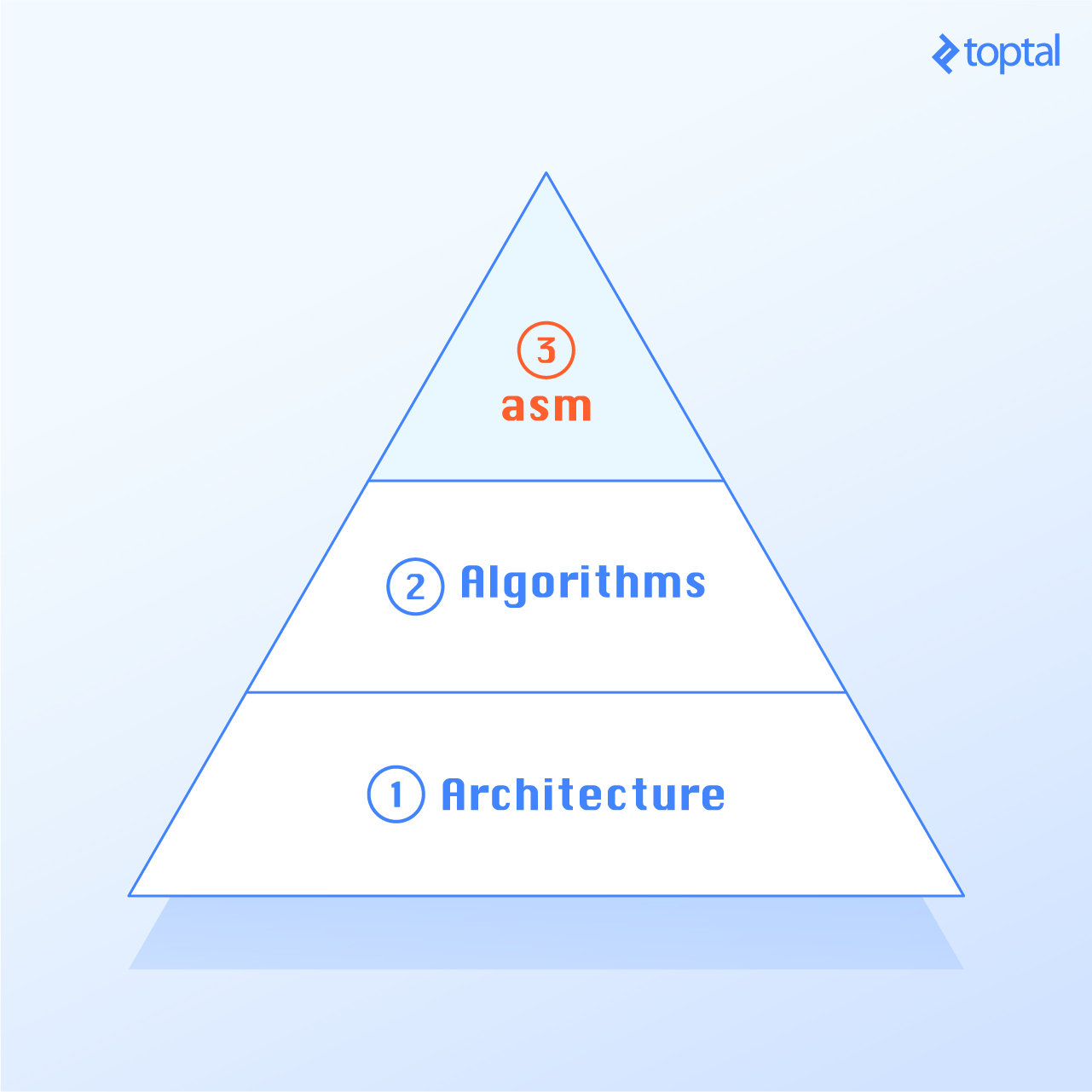 Code Optimization Steps: Architecture is the first part of a program to optimize