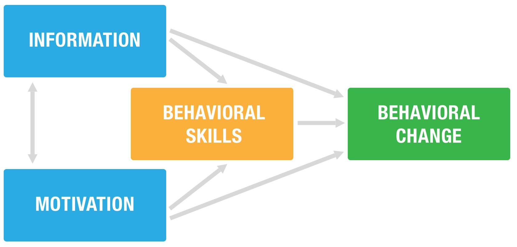 Simple model for behavior change