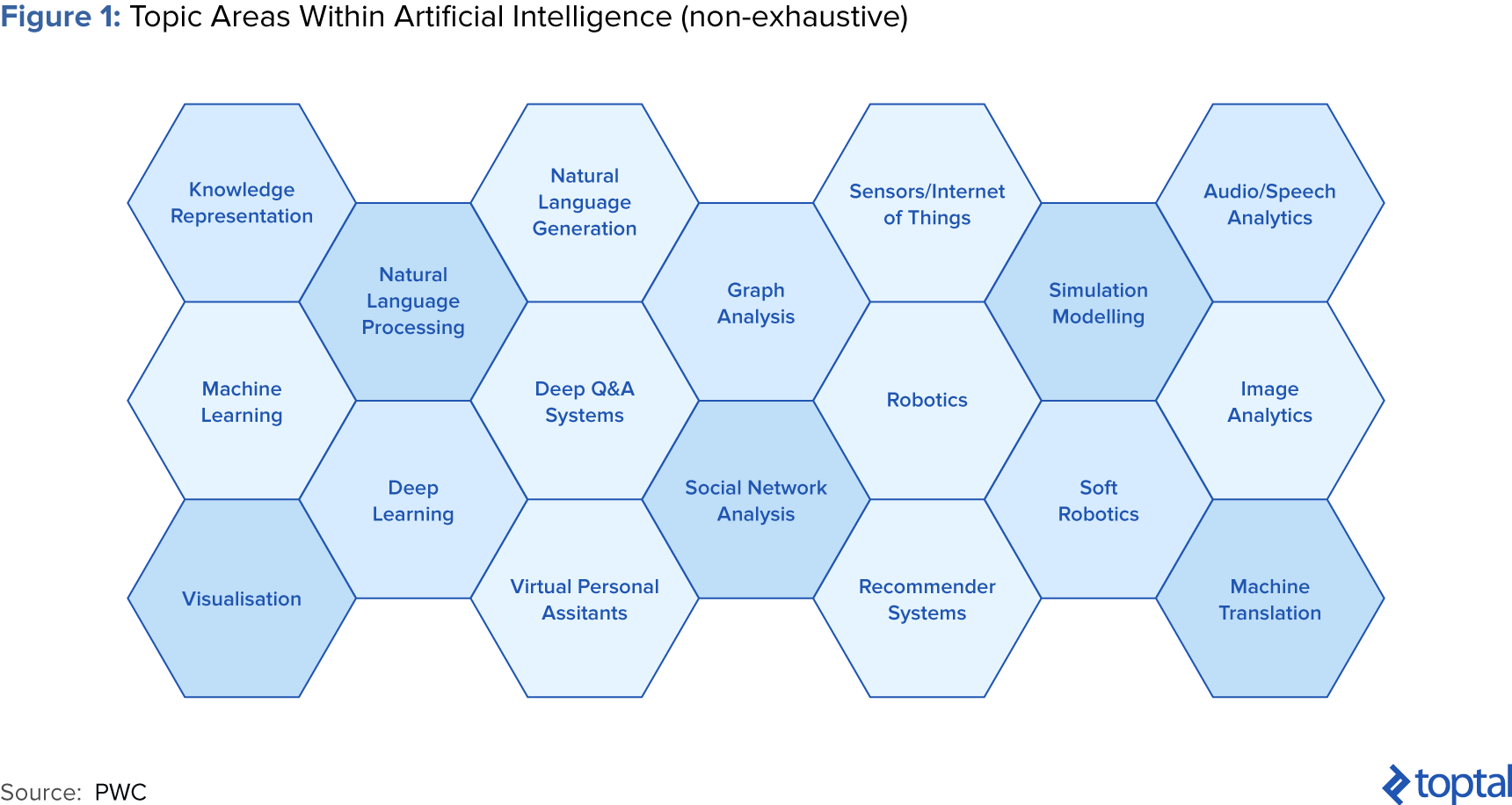 Figure 1: Topic Areas within Artificial Intelligence (Non-exhaustive)
