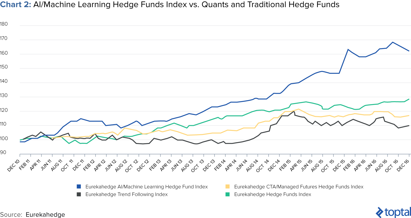 Chart 2: AI/Machine Learning Hedge Funds Index vs. Quants and Traditional Hedge Funds