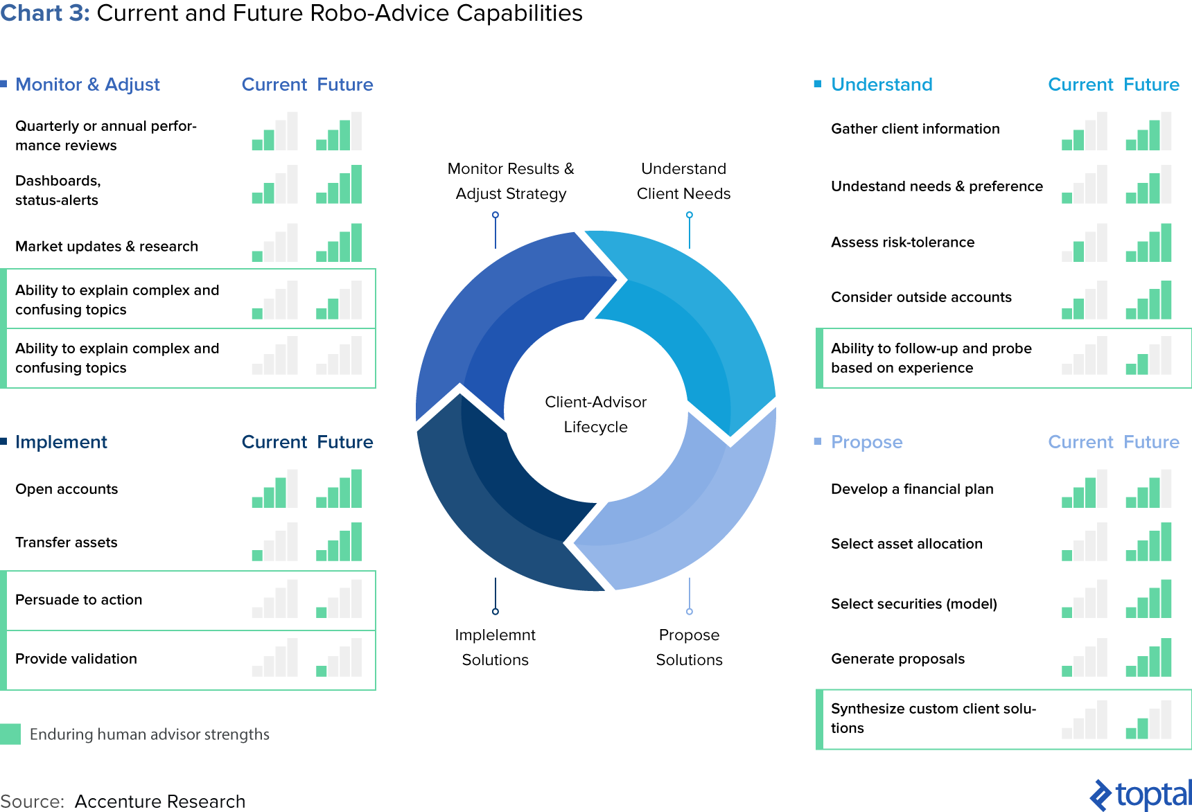 Chart 3: Current and Future Robo-advice Capabilities