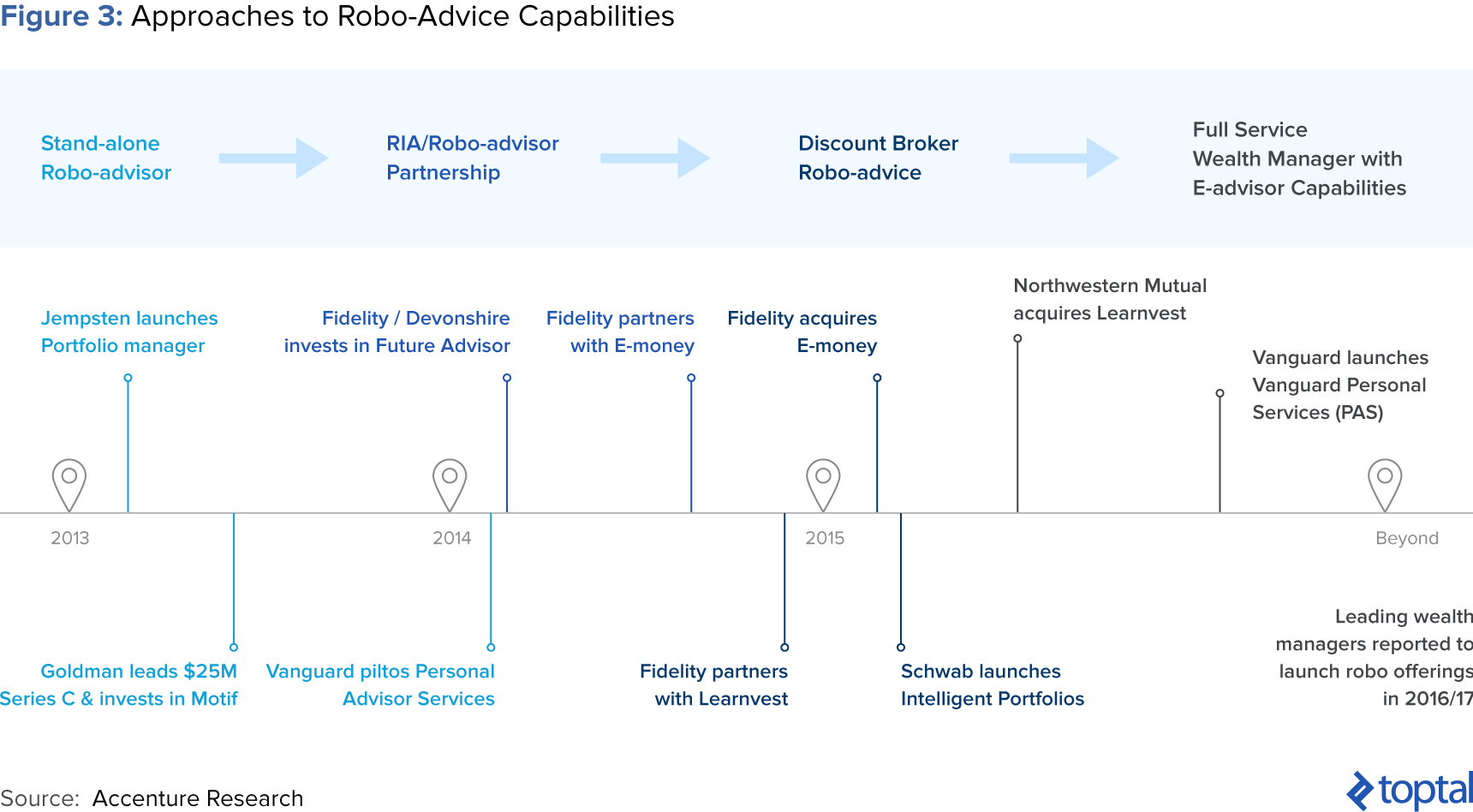 Figure 3: Approaches to Robo-advice Capabilities
