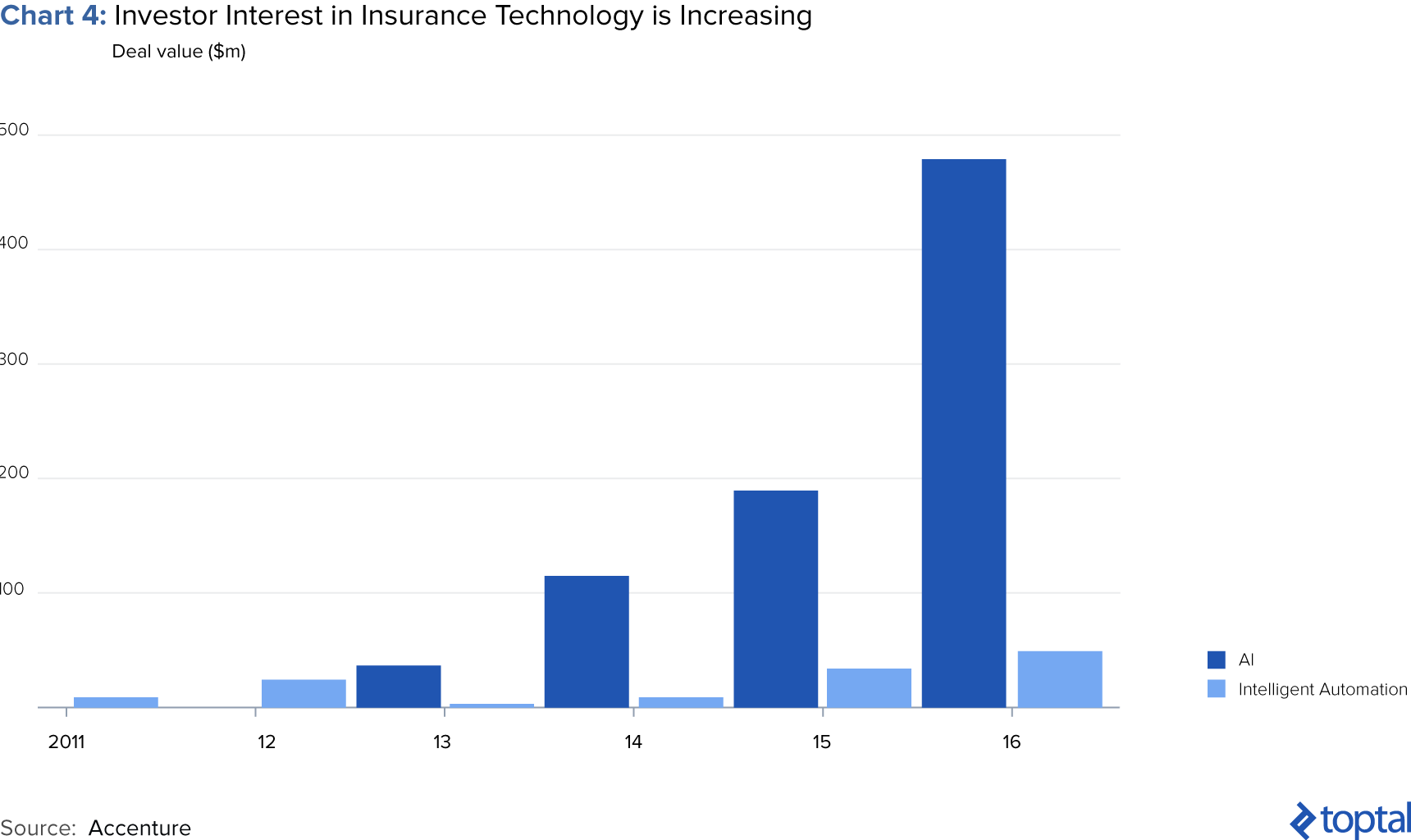 Chart 4: Investor Interest in Insurance Technology Is Increasing