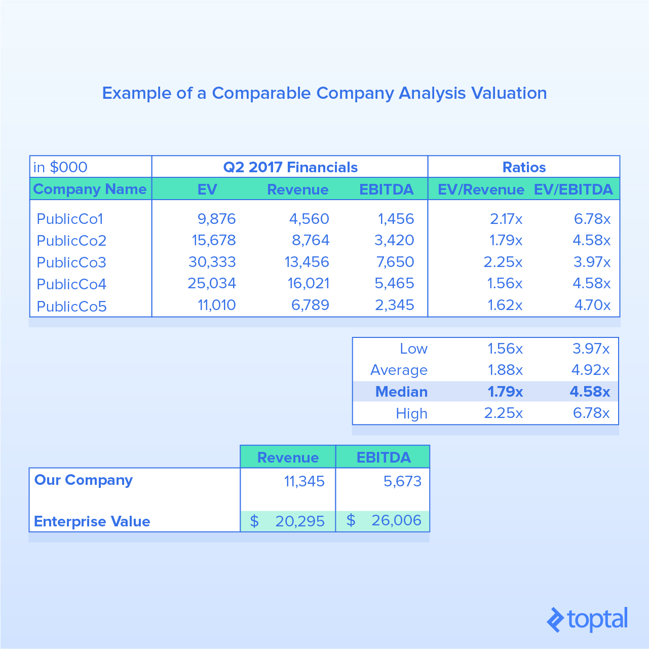 Figure 2: Example of a Comparable Company Analysis Valuation