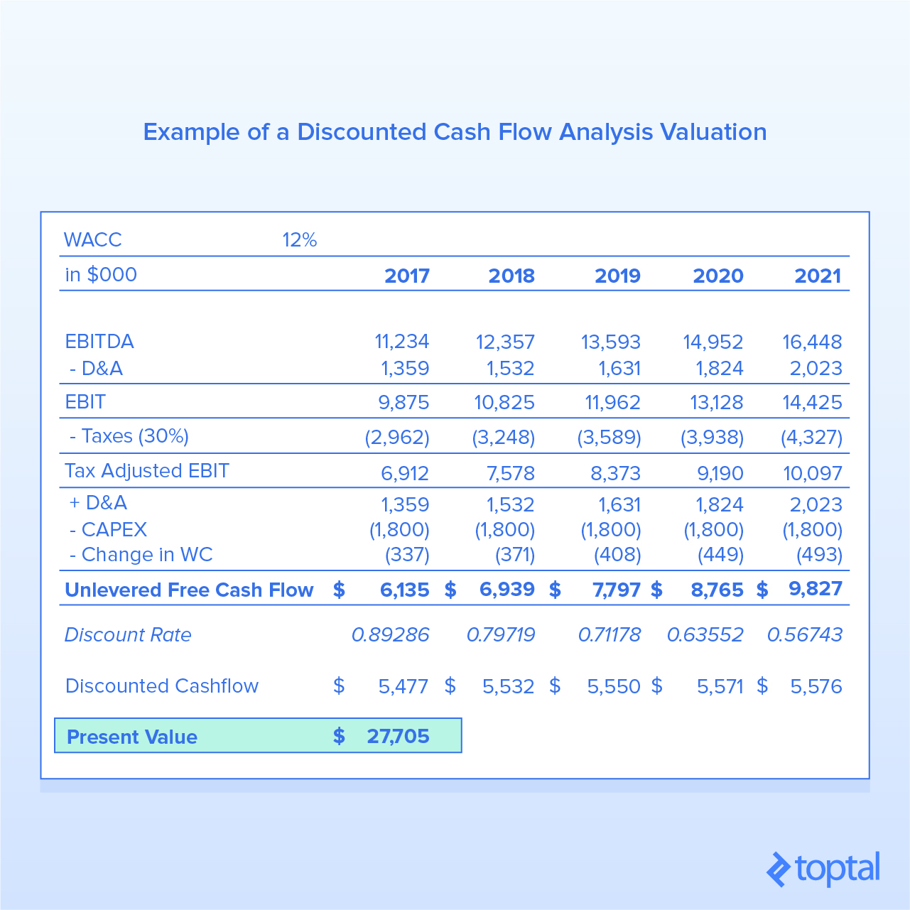 Figure 3: Example of a Discounted Cash Flow Analysis Valuation