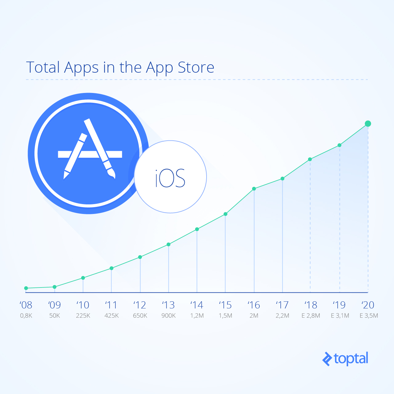 Graph showing the number of active apps in the App Store each year from 2008 projected to 2020.