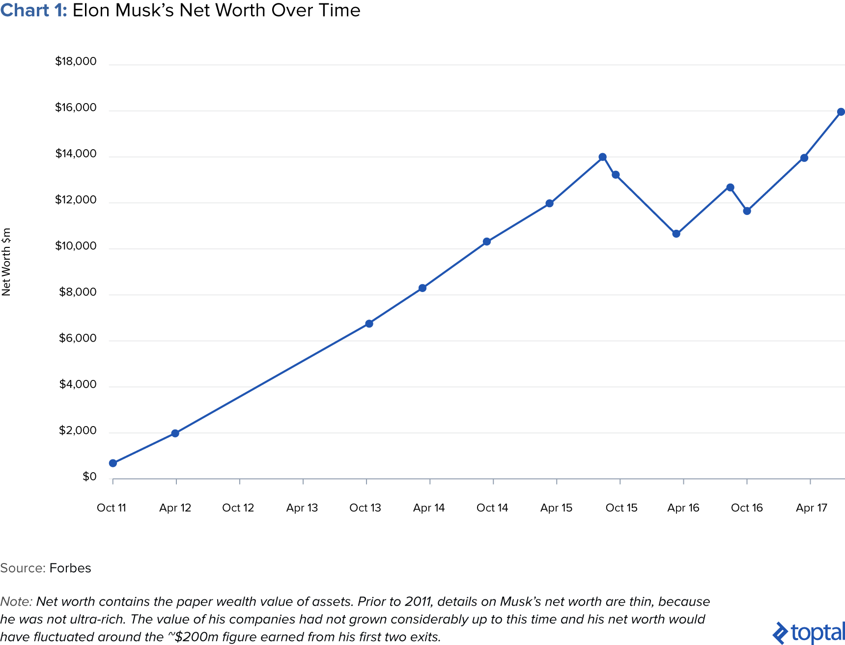 Chart 1: Elon Musk's Net Worth over Time
