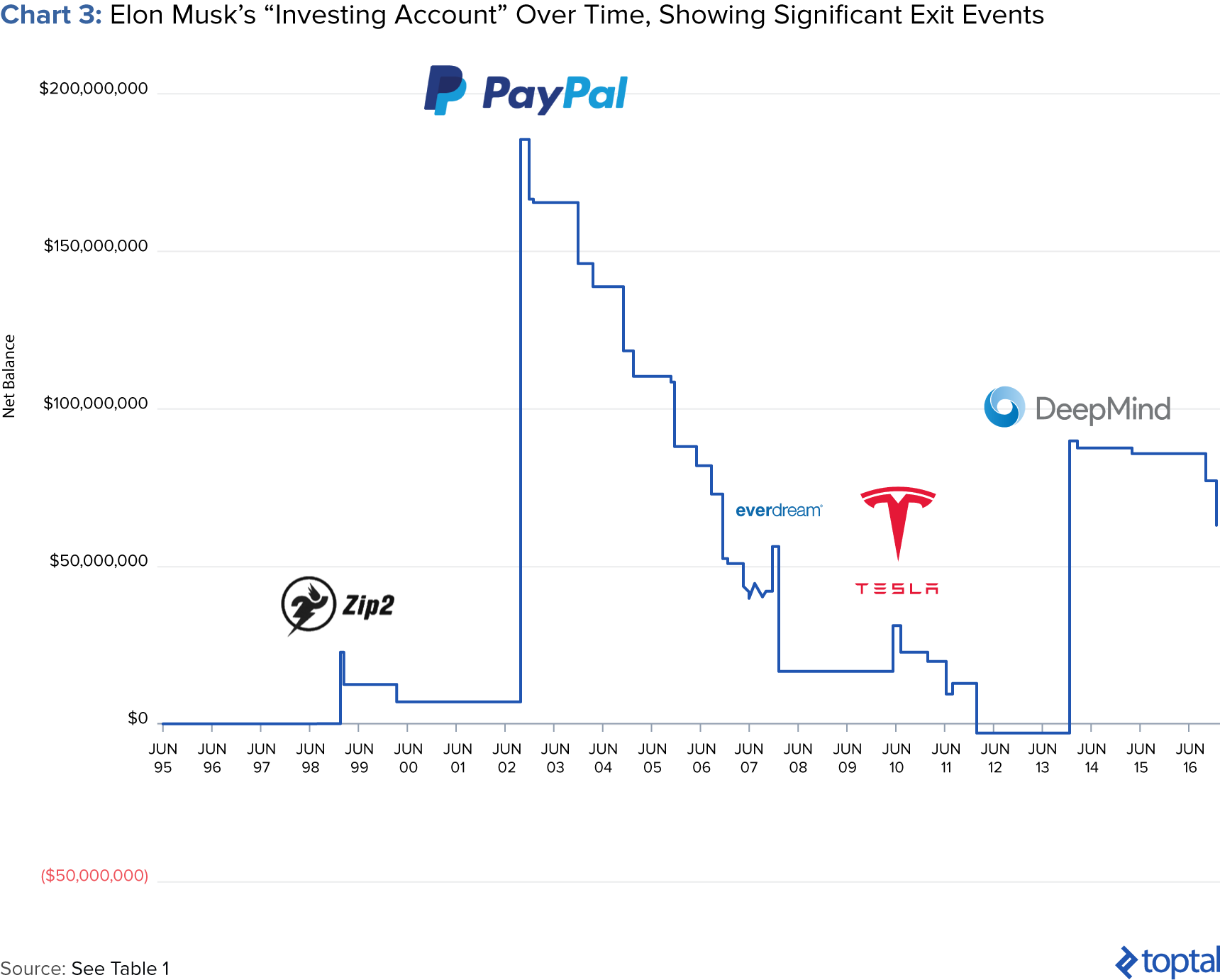 "Chart 3: Elon Musk's ""Investing Account"" over Time, Showing Significant Exit Events"