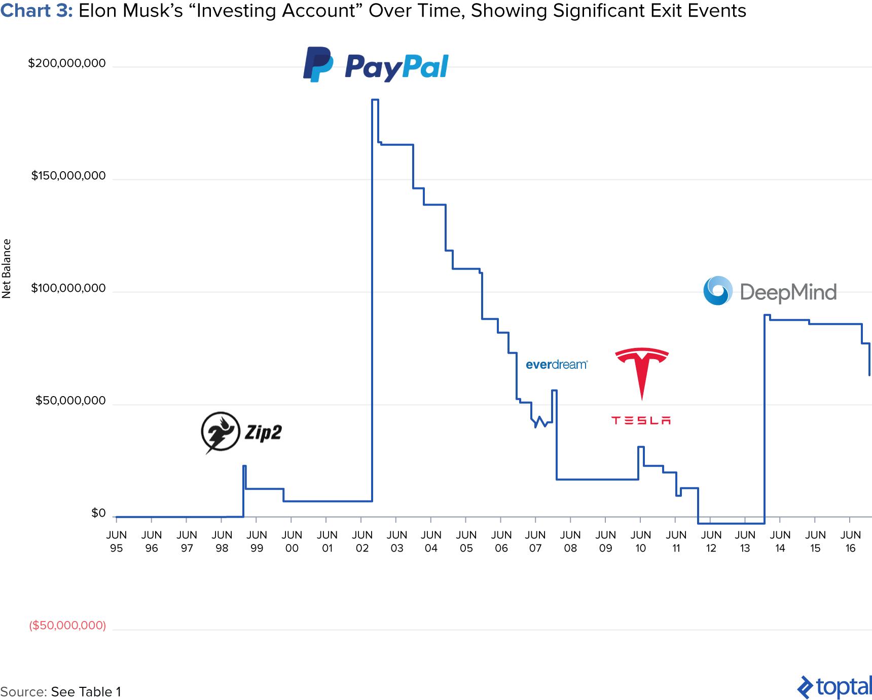 Chart 3: Elon Musk's