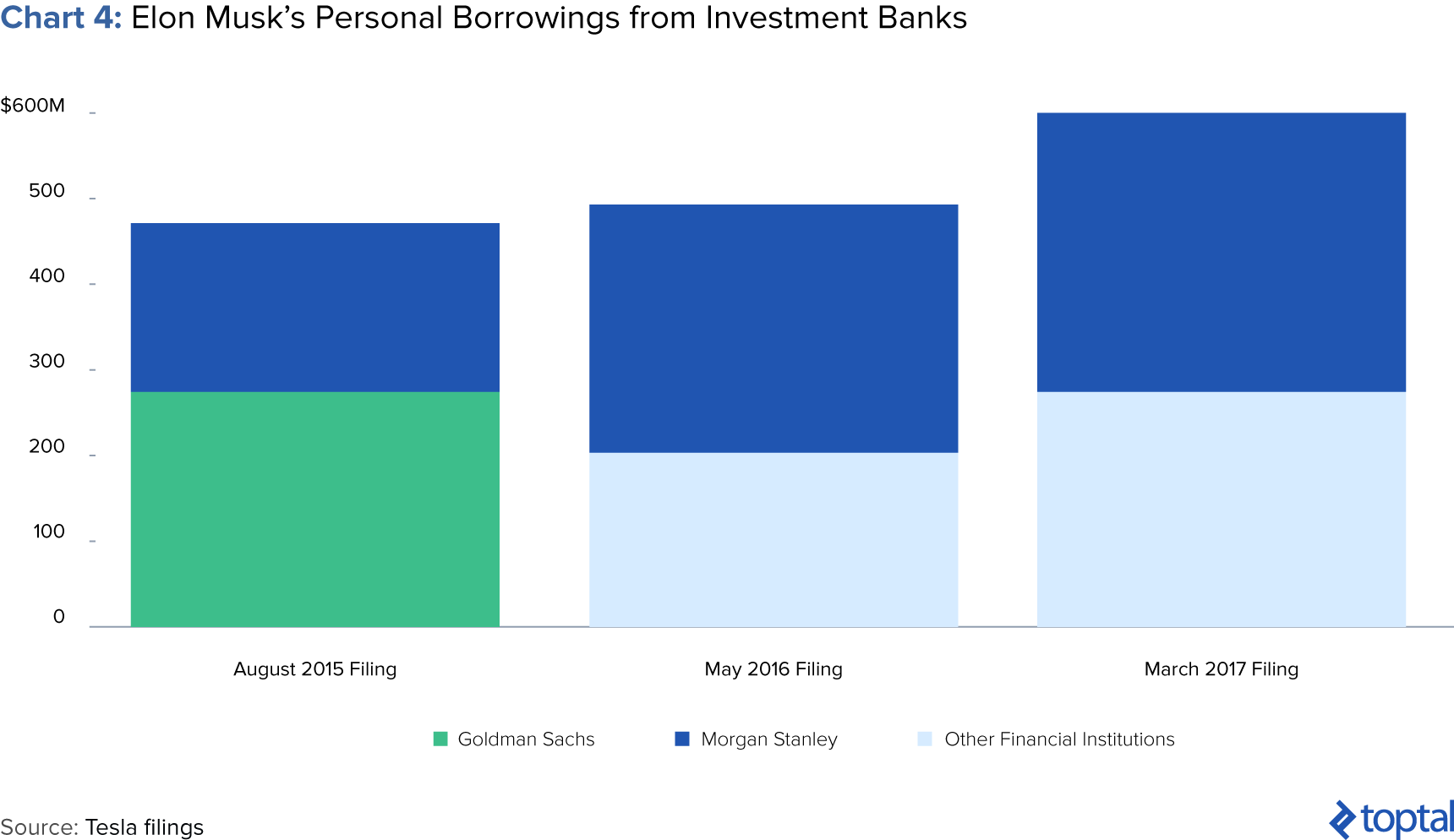 Chart 4: Elon Musk's Personal Borrowings from Investment Banks