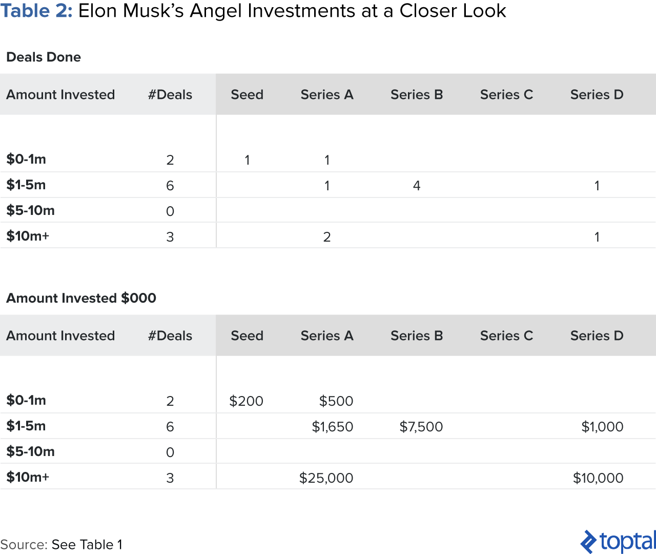 Table 2: Elon Musk's Angel Investments at a Closer Look