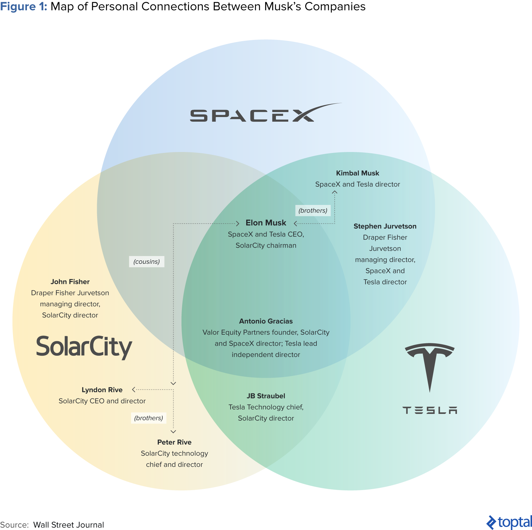 Figure 1: Map of Personal Connections between Musk's Companies