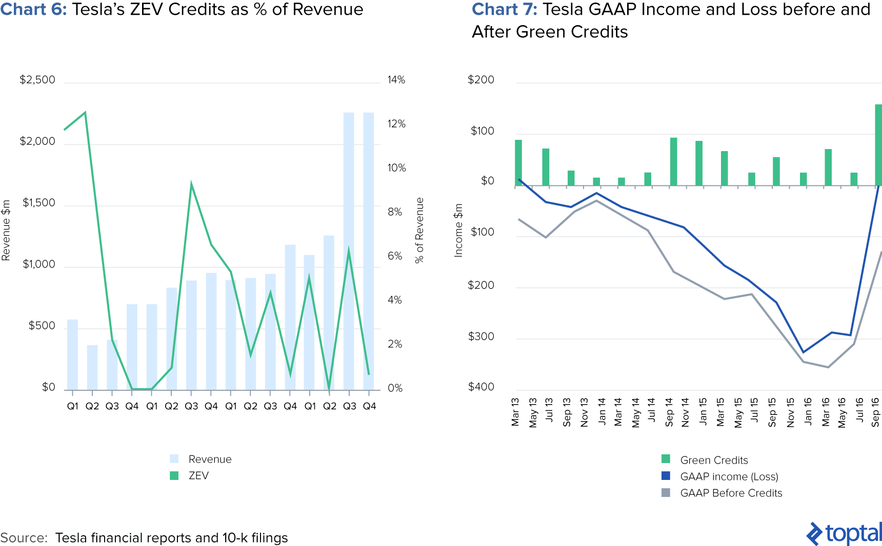 Chart 6: Tesla's ZEV Credits as % of Revenue; and Chart 7: Tesla GAAP Income and Loss before and after Green Credits