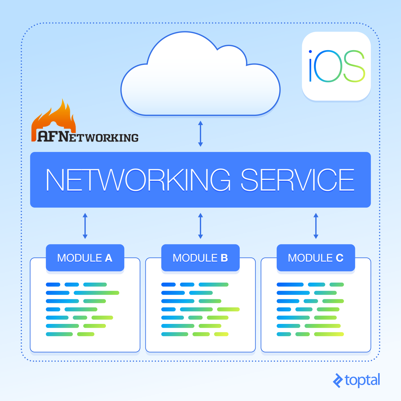 AFNetworking Tutorial: Centralized and Decoupled Networking with Singleton