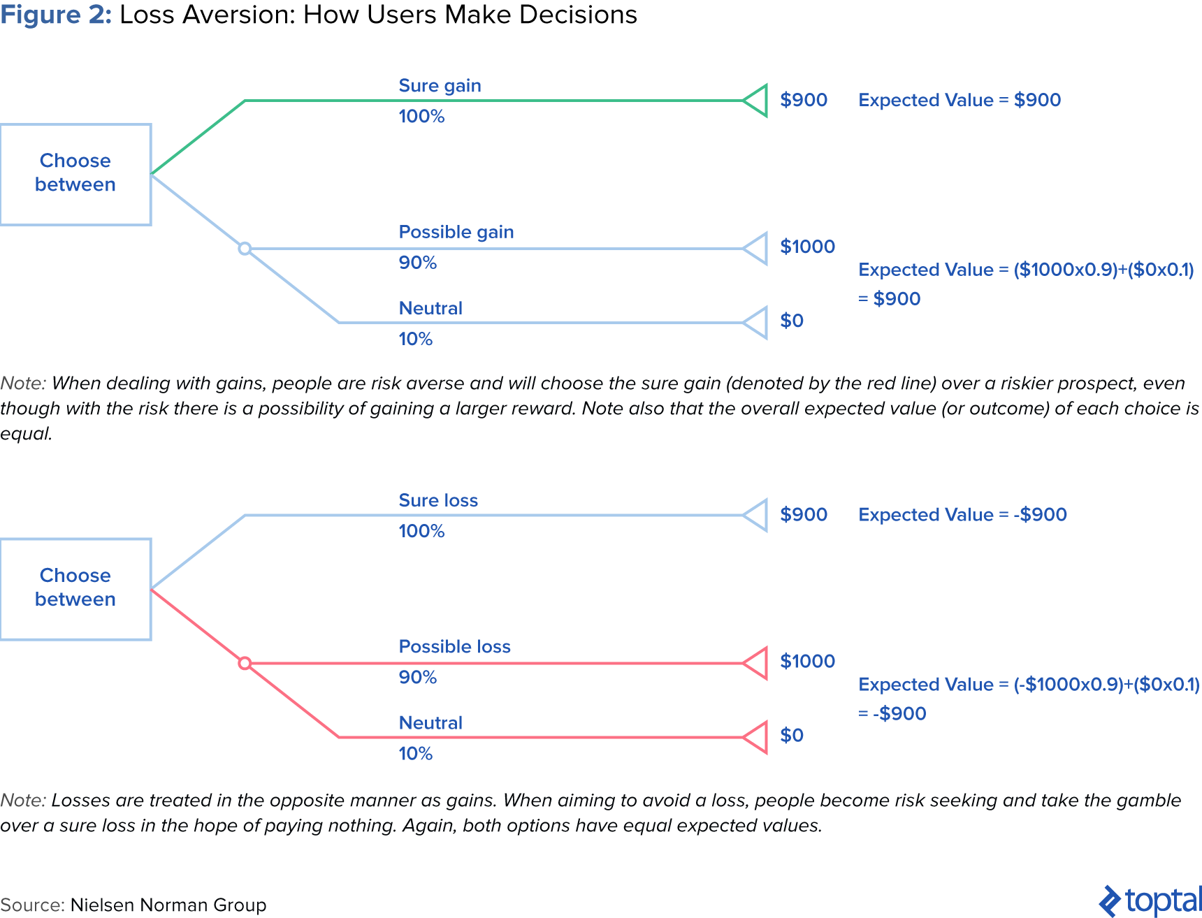 Figure 2: Loss Aversion: How Users Make Decisions