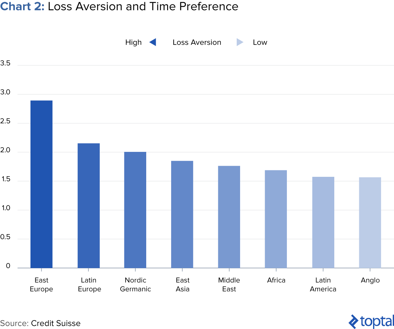 Chart 2: Loss Aversion and Time Preference