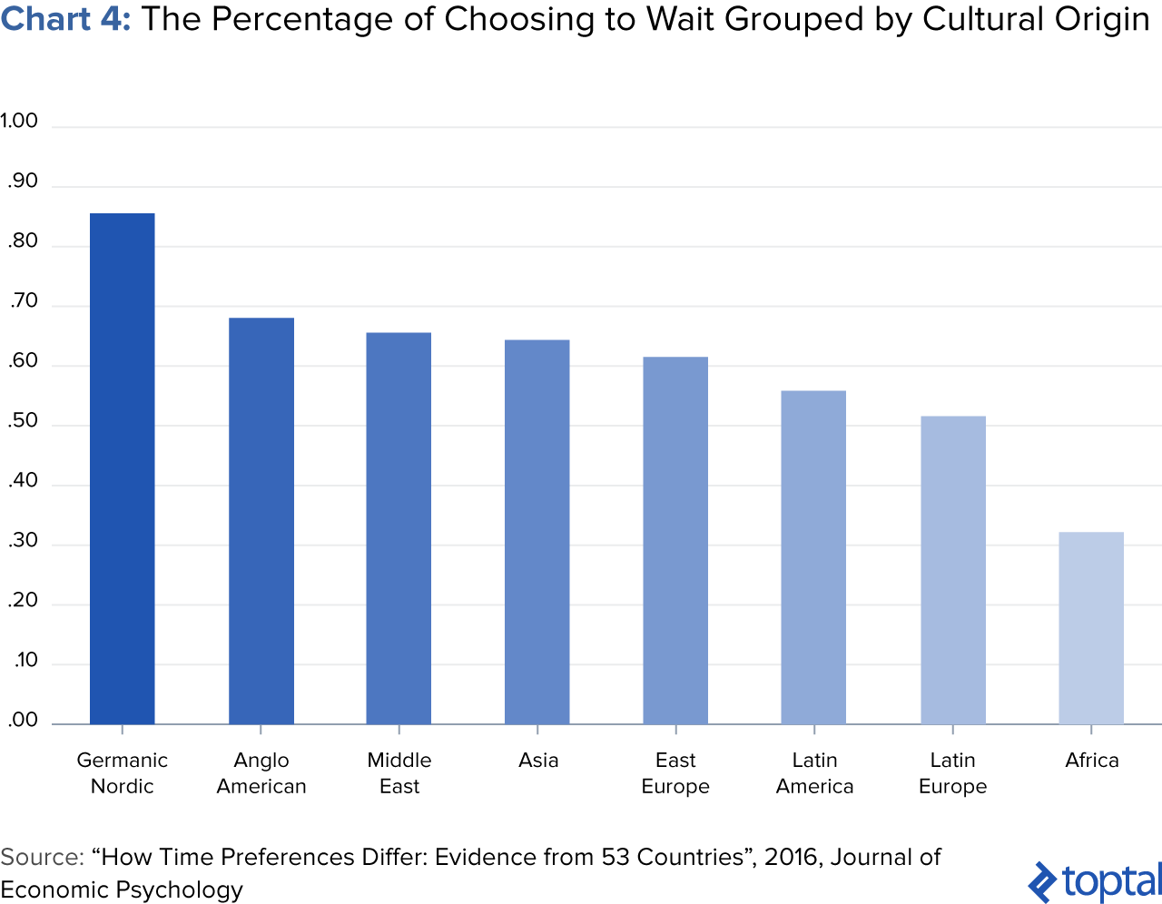 Chart 4: The Percentage of Choosing to Wait Grouped by Cultural Origin