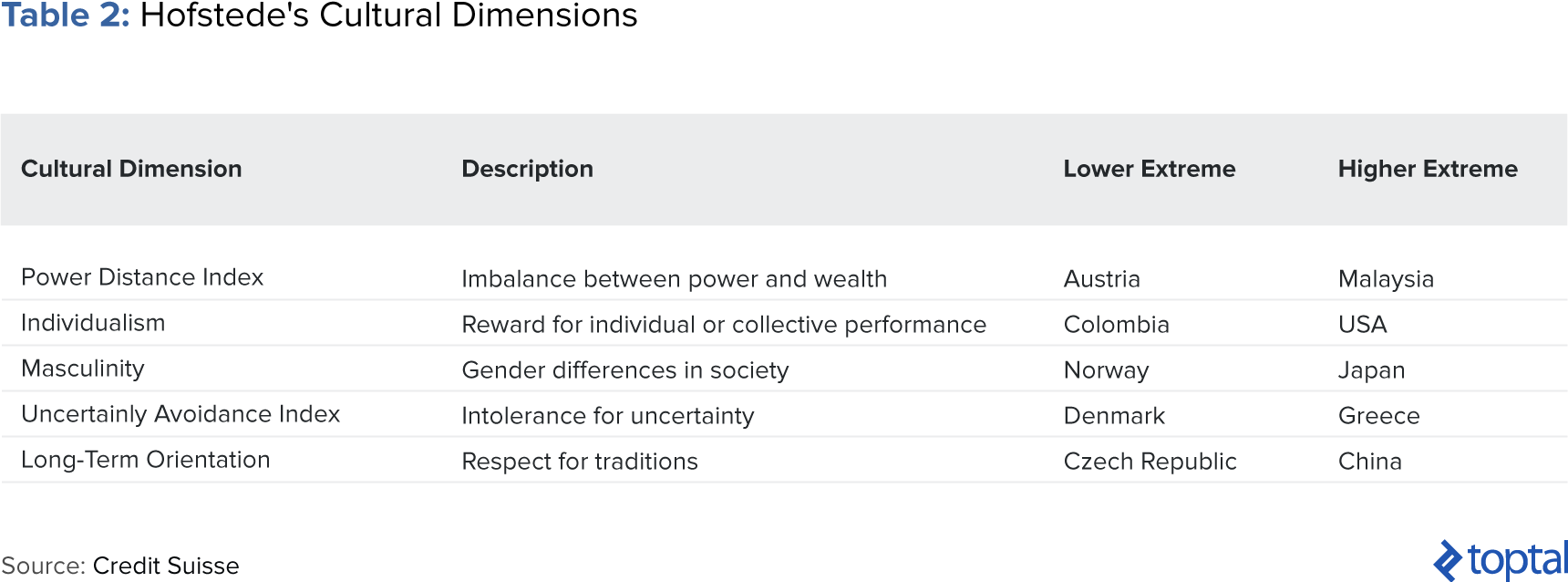 Table 2: Hofstede's Cultural Dimensions