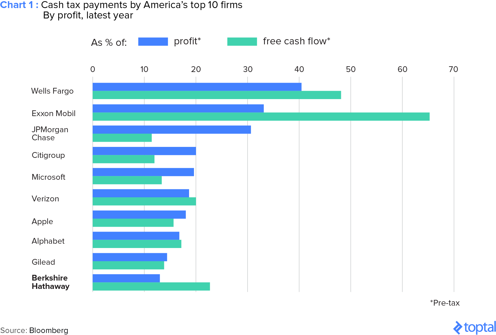 Chart 1: Cash Tax Payments by America's Top 10 Firms by Profit, Latest Year