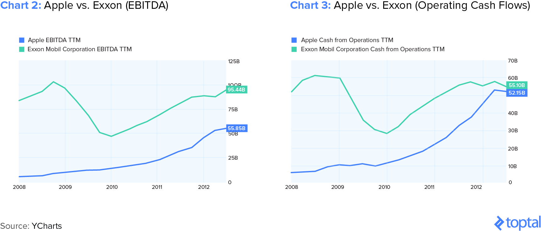 Chart 2: Apple vs. Exxon – EBITDA and Chart 3: Apple vs. Exxon – Operating Cash Flows