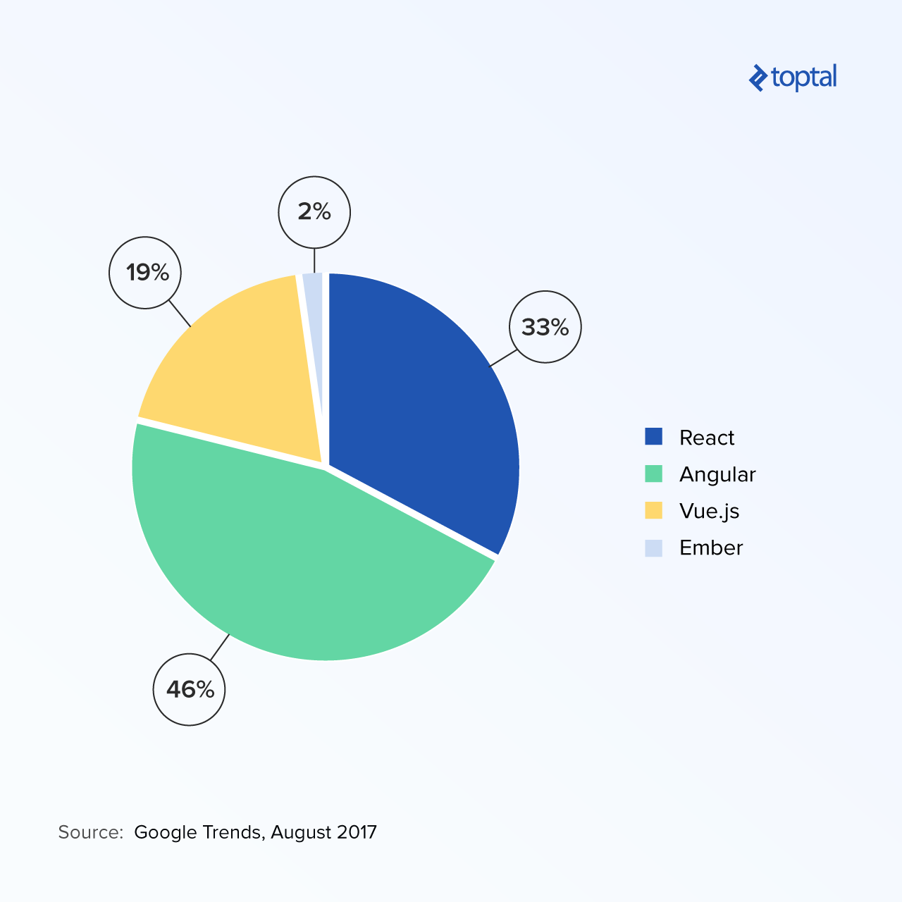 Pie chart comparing the popularity of React, Angular, Vue.js, and Ember, based on Google Trends data.